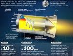 Взрывной эффект: как работает детонационный ракетный двигатель