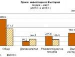 Иностранные инвестиции в Болгарию сократились на 36%