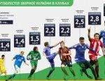 Пнул мяч – получил миллион: сколько зарабатывают футболисты сборной Украины