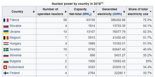 Атомная энергетика Бельгии самоликвидируется к 2025 году