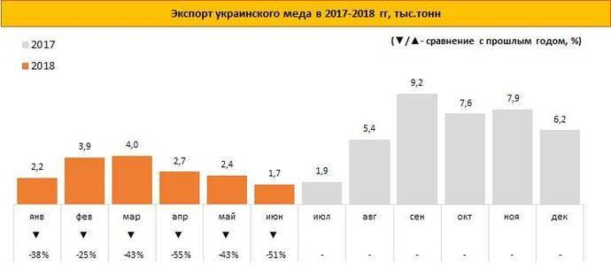Издержки евроинтеграции: Катастрофический обвал экспорта украинского меда