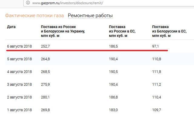 Почему «Газпром» сократил поставки газа в Европу?